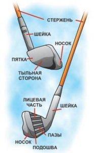Description of the golf club